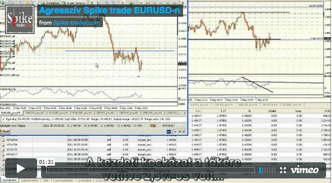 Spike_Expert_mukodes_kozben_EURUSD_agressziv_pozicioepites_Spike_strategia_Ujfalusi_Zsolt_Spike_tanfolyam_spike-trader.com