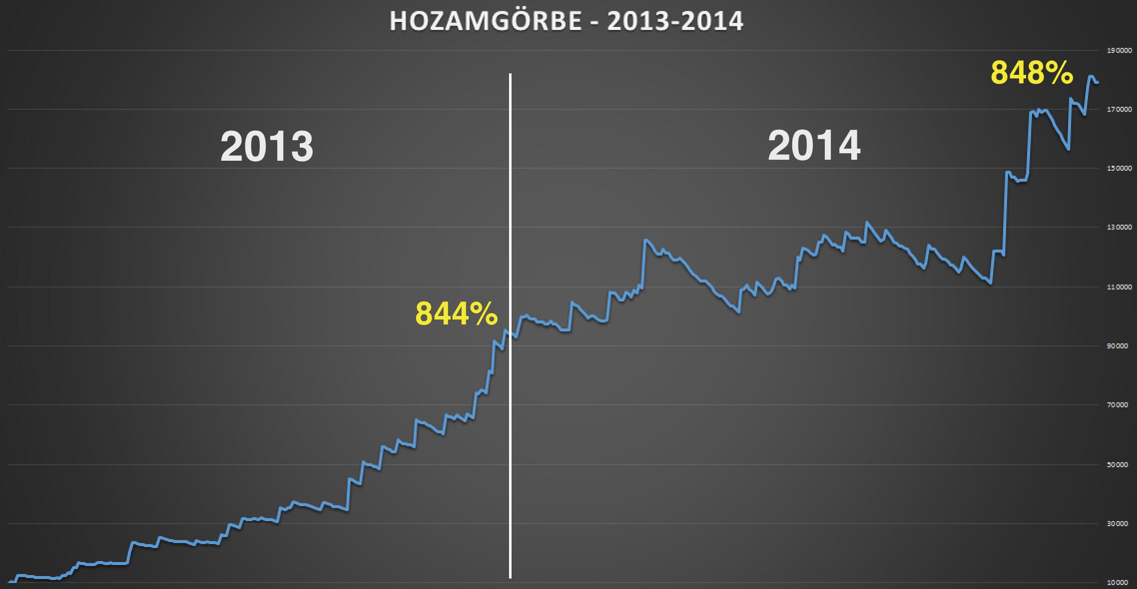 Spike_hozamgorbe_2013-2014